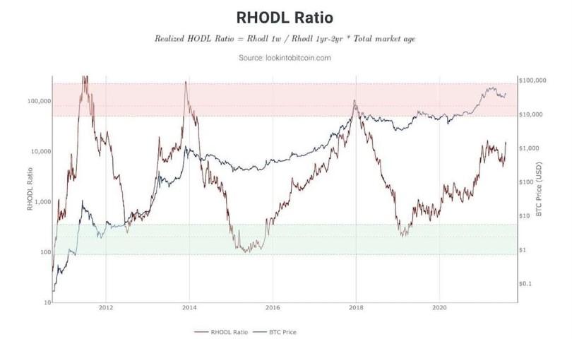Bitcoin: On-Chain Analytics